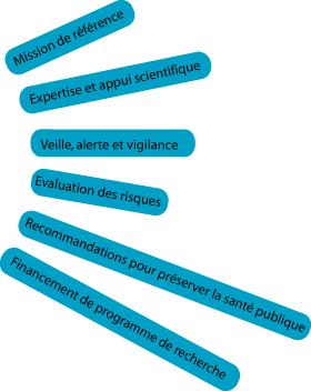 Descriptif des missions de l'ANSES